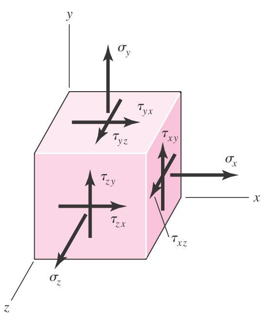 23 Cartesian Stress Components Shear stress is resolved into perpendicular components