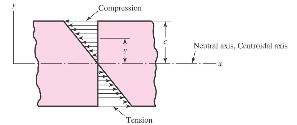 41 Normal Stresses for Beams in Bending Bending stress