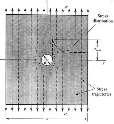 89 Stress Concentration Localized increase of stress near