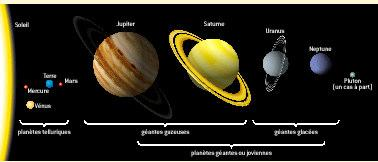 Giant planets Jupiter and Saturn: gaseous giants