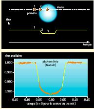 The method of transit Transit of a planet in front of its star -> decrease of the stellar flux (Jupiter: 1%; Earth: 0.