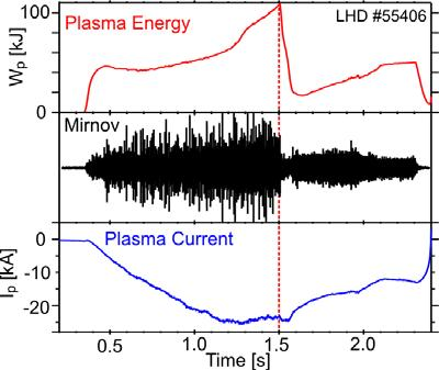 Figure 11. Collapse of plasma energy in LHD due to an m/n =1/1 interchange mode. A small γ-parameter (γ = 1.129) along with co-current generates a low shear iota-profile with ι = 1 in the plasma core.