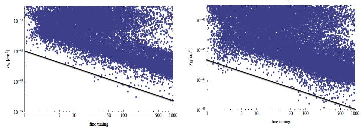 Dark Matter in NMSSM, λ-susy NMSSM λ-susy (Points with accidental cancellations removed)