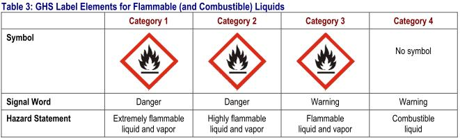 Flammable Gases, aerosols, liquids, solids that easily will easily burn or ignite.