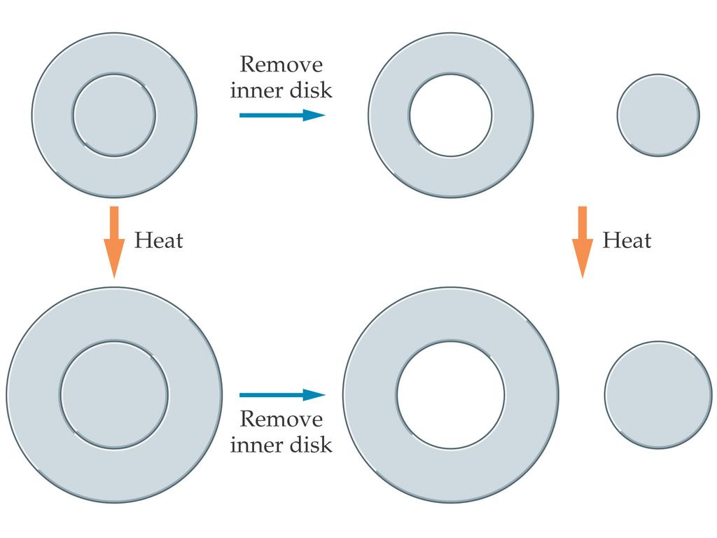 16-3 Thermal Expansion The expansion of an area of a flat substance is