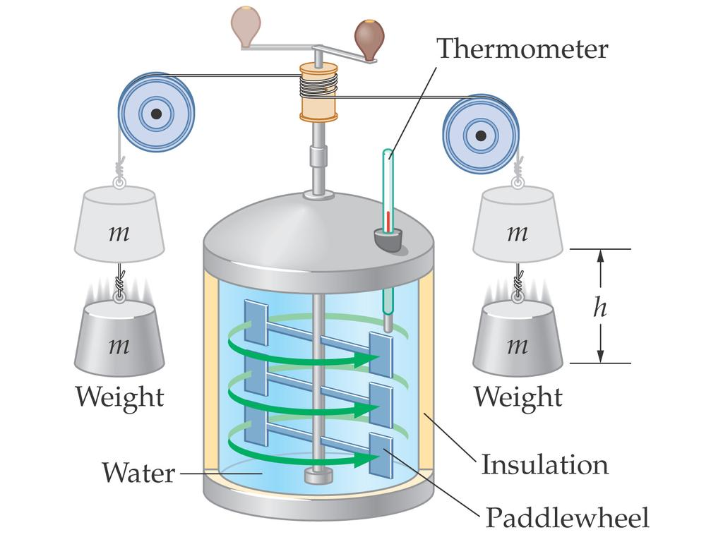 16-4 Heat and Mechanical Work Experimental work has shown that heat is another form of