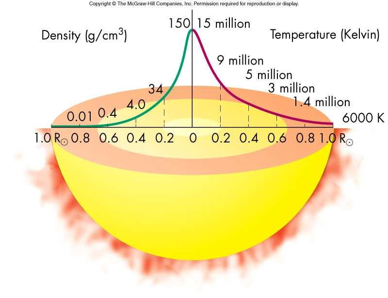 The Solar Interior The Solar Interior The low density upper layers of the Sun, where any photons created there can freely escape into space is called the photosphere The photosphere is yellow surface