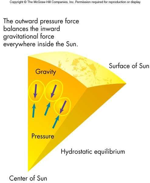 16 How the Sun Works Structure of the Sun depends on a balance between its internal forces specifically, a hydrostatic equilibrium between a force that