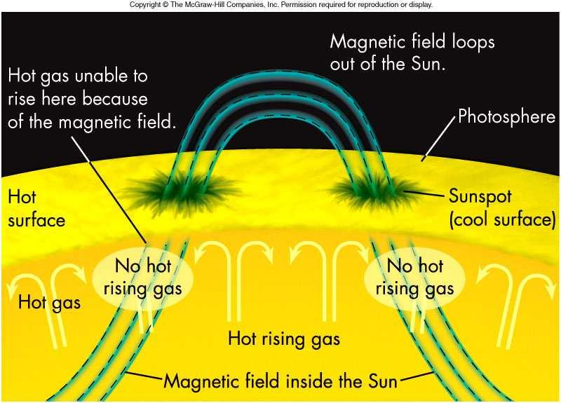 s surface slow the ascent of hot gases from below 33 Starved of heat from