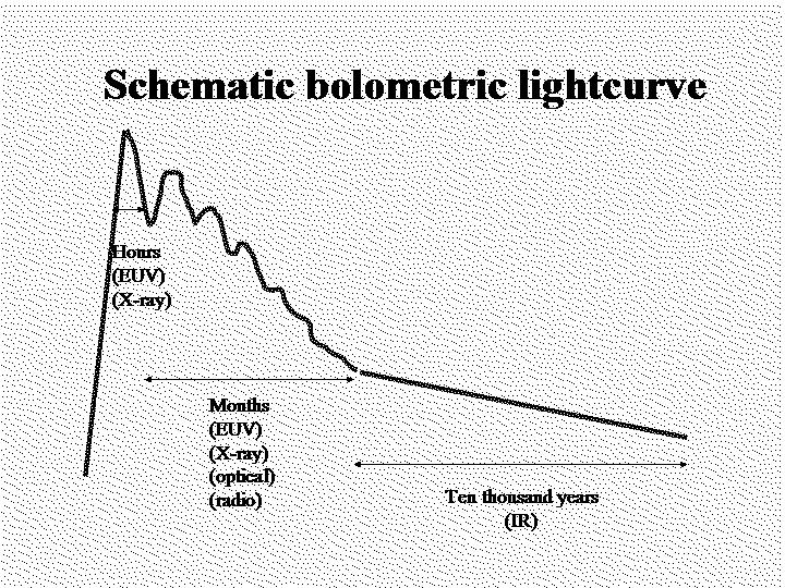 FIGURE 1. A schematic bolometric lightcurve for a Jupiter-Earth collision event.
