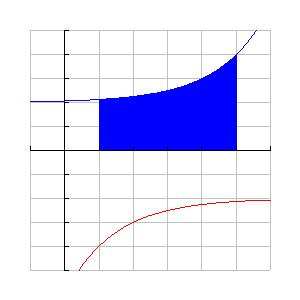 Are Between Two Curves: Positive nd Negtive Are Find the re of the region etween the two curves from = to = : Sutrcting the negtive re switches it to dding positive version.
