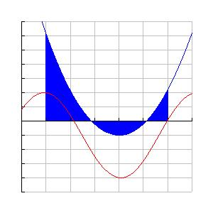 Are Between Two Curves: A Mi Find the re of the region etween the two curves from = to