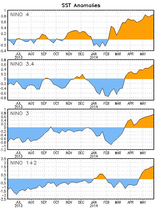 Fig.2: Time series of area-averaged sea surface temperature (SST) anomalies ( C) in the Niño regions during the last one year (Source: Climate Prediction Centre, NCEP, NOAA). Fig.