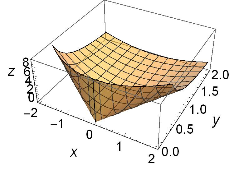 Counterexample (Boyd) x R, y>0 e x subject to: x 2 /y 0 ˆ The function x 2 /y is convex for y > 0 (see