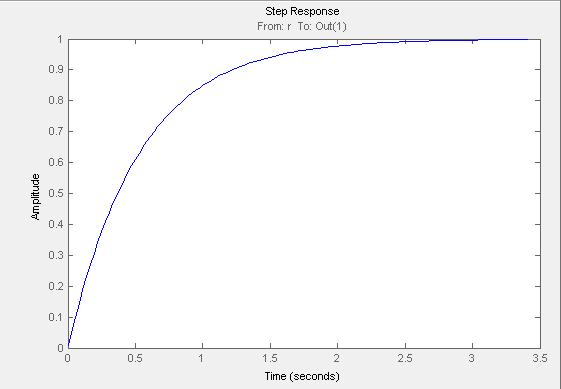 Figure 4.2: Unit step response of ideal internal model control based proportional integral derivative controller with no disturbance and time delay 4.