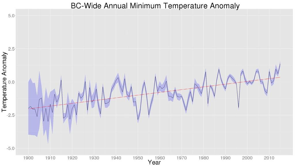 Figure 3: When averaged province-wide, the annual mean of daily minimum temperature was warmer than any year in the past although the uncertainty (purple shading, representing the 95% confidence