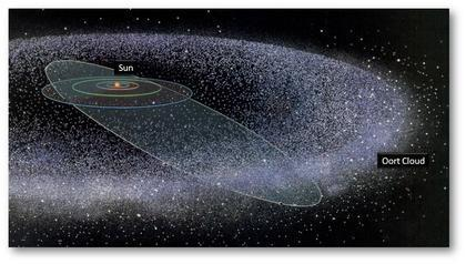 They are made out of dust and ice, kind of like a dirty snow ball. Where do they come from? Comets come from two places: The Kuiper Belt and the Oort Cloud.