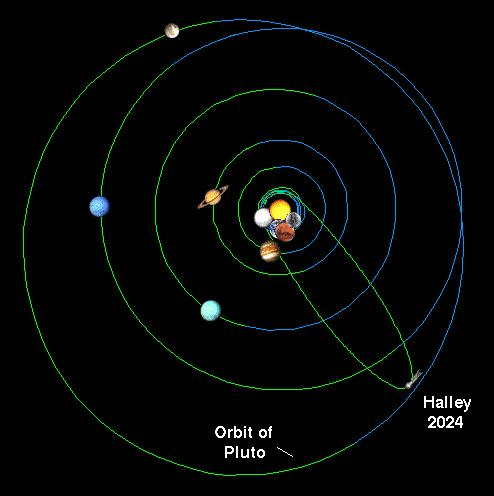 Famous Comets: Halley s Comet Halley s Comet is perhaps the most famous comet in history.