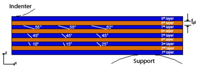 Finite Element Analysis of Delamination 75 cracks were placed in the three inner homogenized layers of 0/90 pw as shown in Fig. 4.
