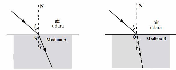 5. Diagram 5. and Diagram 5.2 show a phenomenon of light occurs when the light propagates between two mediums with different density. Medium B is denser than medium A. Rajah 5. dan rajah 5.