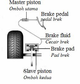 Apakah fungsi system sifon itu?terangkan prinsip kerja system sifon tersebut. [4 marks] [4 markah] An efficient hydraulic brake system is very important in a car for safety purposes. Diagram 9.