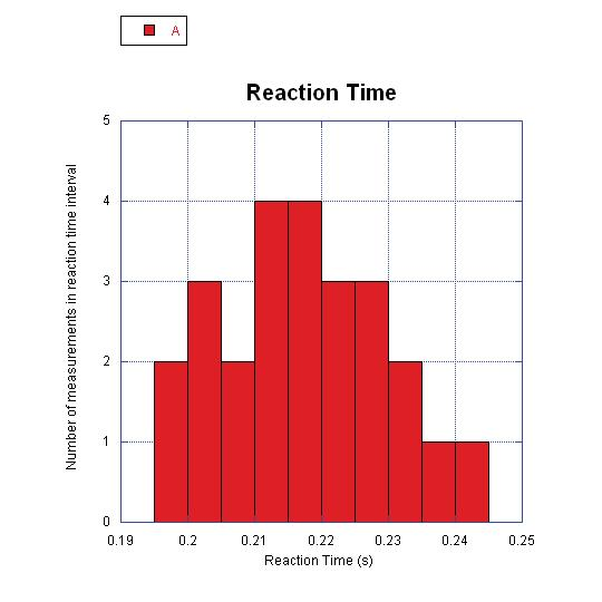 2.4. Theory Figure 2.1: A histogram showing 25 measurements of reaction time using bin sizes of 0.005 seconds.