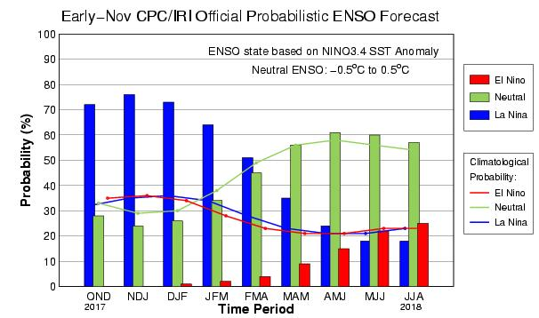 A] Current conditions: 1] El Niño-Southern Oscillation (ENSO) ENSO Alert System Status: La Niña Advisory Synopsis: La Niña conditions are predicted to continue (~65-75% chance) at least through the