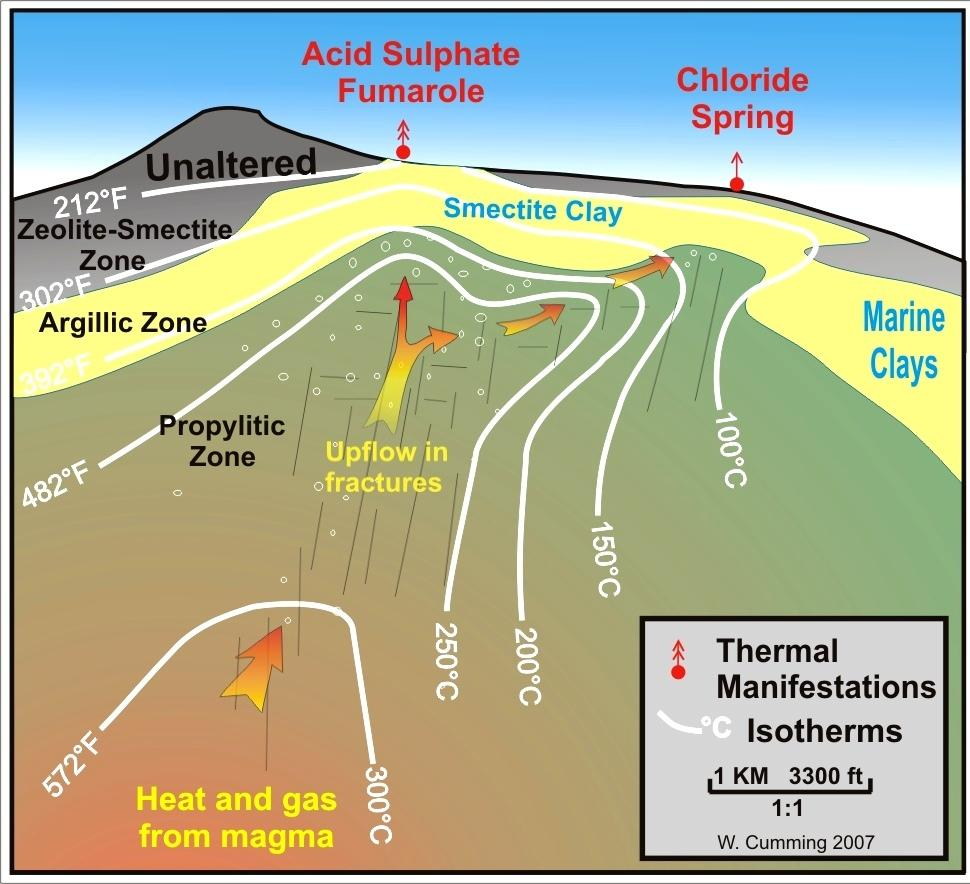 mainly detected resistivity greater than 1000 ohm-m, indicating that the chloride and mixed hot springs were due to either a low temperature outflow within or just above the shallow granite or were