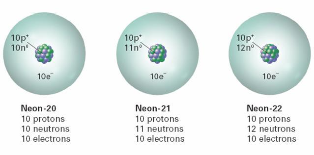 Practice Write the proper isotope notation for each example Helium Carbon - 2 6 1 6 2 6 Helium - 2 2 2 Carbon - 6 7 6 Nitrogen - 7 7 7 Nitrogen 7 8 7 Target 15 - Determine the number of all subatomic