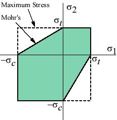 Failure Criteria for Brittle Materials Graphically, Mohr's theory requires that the two principal stresses lie within the green zone depicted below, Also shown on the figure is the maximum stress
