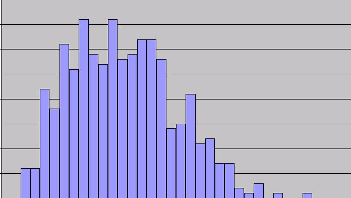 Histogram of Sand Volume from Realizations 40 P50 Number of