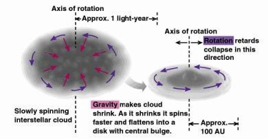 Gravity causes cloud to flatten.