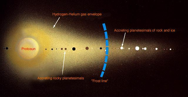 Planet Formation Simulated Planet Growth The protoplanets closer to the Sun are made of rocky materials.