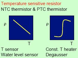 Temperature Sensitive Resistor Some ceramic resistors exhibit high value of the temperature coefficient of resistance (TCR) and they may be negative (NTC) or positive (PTC).