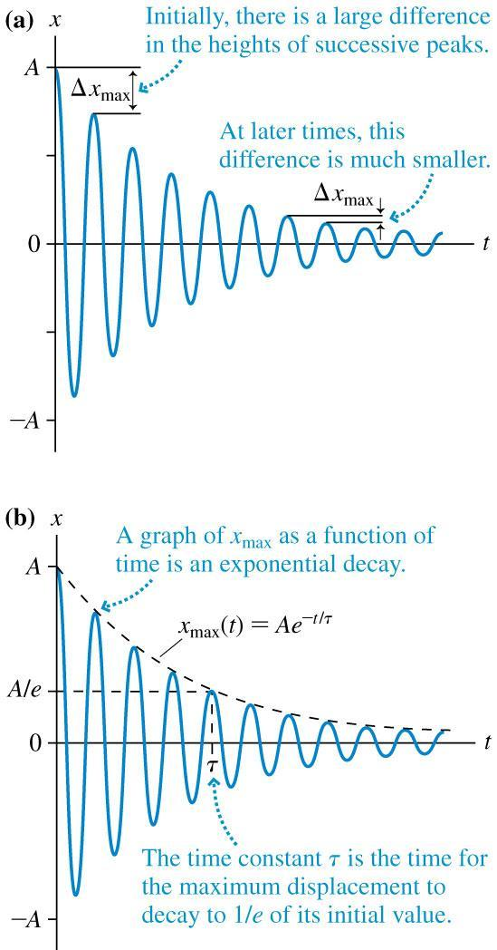 Damped Oscillation Damped oscillation causes x max to decrease with time as x max (t) = Ae t/τ where e 2.