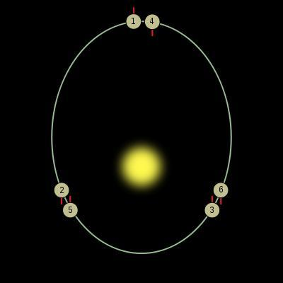Mercury s Orbit Mercury never seen more than 28 from the sun Revolves/orbits 0.