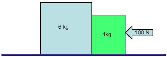 14. A block of mass 4.0 kg lies on a frictionless horizontal table in contact with a 6.0 kg block. At the opposite side of the 4.0 kg block, a constant horizontal force of 100.