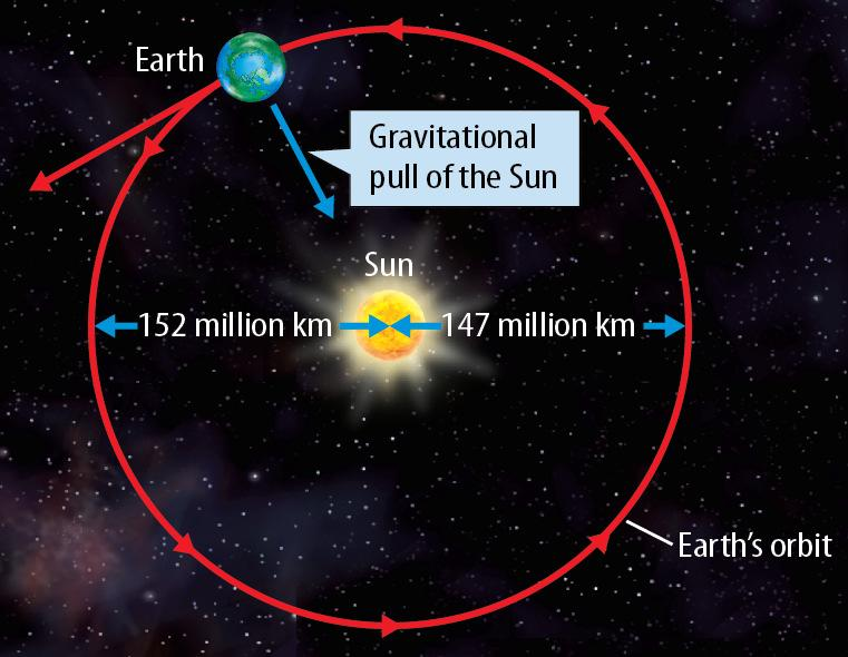 The gravitational pull of the Sun causes Earth