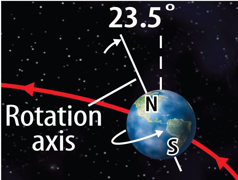 Earth s rotation axis is tilted and