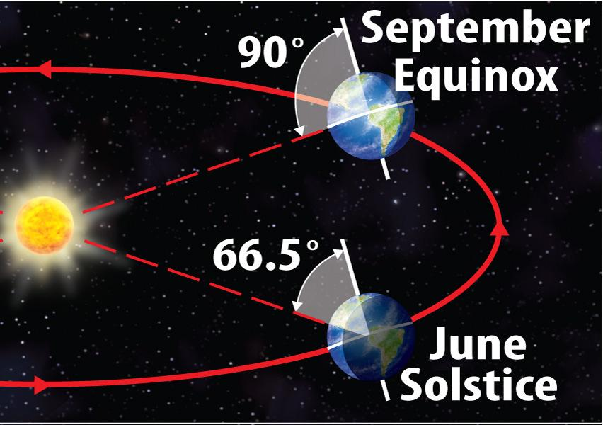 Lesson 1: Earth s Motion As Earth revolves around the Sun, the tilt of Earth s rotation axis produces changes in