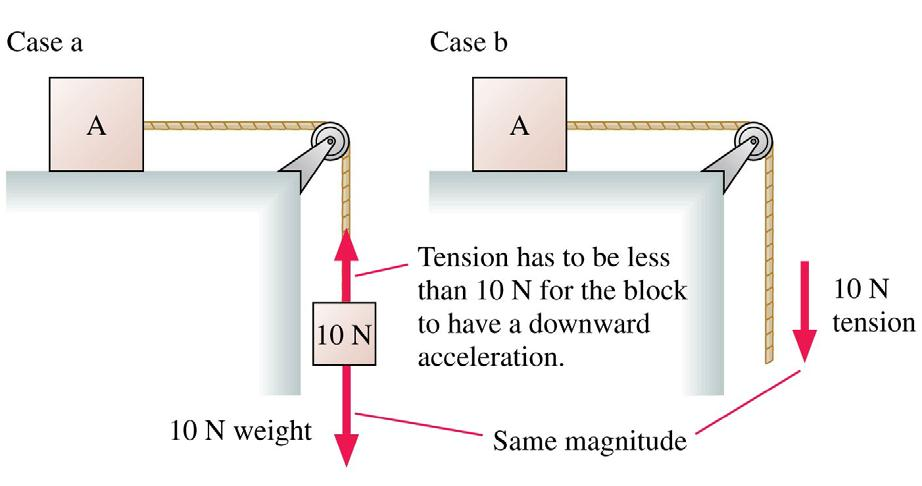 QuickCheck 7.11 Block A is accelerated across a frictionless table. The string is massless, and the pulley is both massless and frictionless. Which is true? A. Block A accelerates faster in case a than in case b.