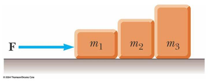 Problem m = 2 kg, m = 3 kg, m = 5kg 1 2 3 The three blocks are pushed across a rough surface by a 40-N force.