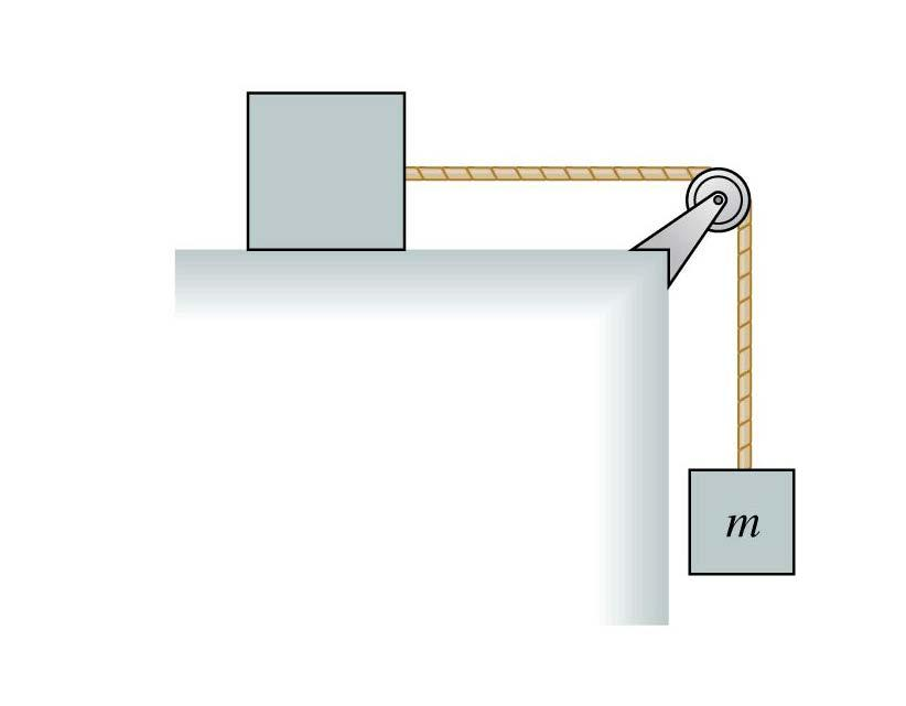 QuickCheck 7.10 The top block is accelerated across a frictionless table by the falling mass m.