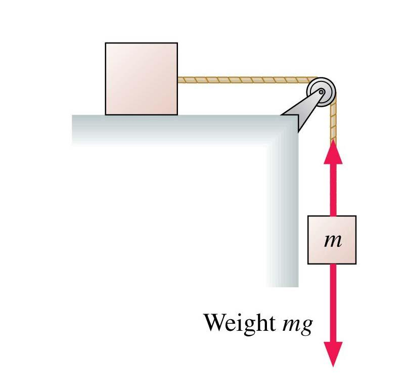 QuickCheck 7.10 The top block is accelerated across a frictionless table by the falling mass m. The string is massless, and the pulley is both massless and frictionless.