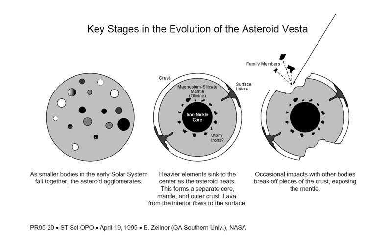 Vesta: Recent data 13 Vesta probably is Differentiated 14 Meteorites with Calcium in them possibly