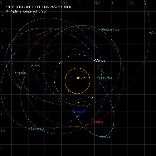 Jupiter s gravity helped shape the asteroid belt 17 Apollo Asteroids 18 Even today, gravitational
