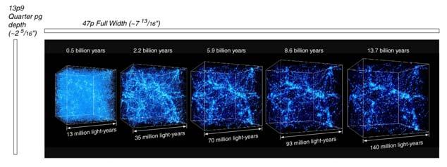 galaxies are flowing toward the densest regions of space Time in billions of years