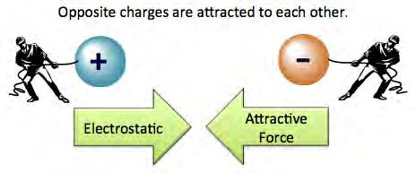 Electrical Charge There are a few fundamental properties of nature. Examples: Gravity, magnetism, and mass. Another fundamental property in nature is. Particles may or may not have electrical charge.