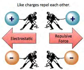 Every thing we discuss in this course ultimately occurs because of the interaction of these two types of charges. Particles with opposite charges attract each other.