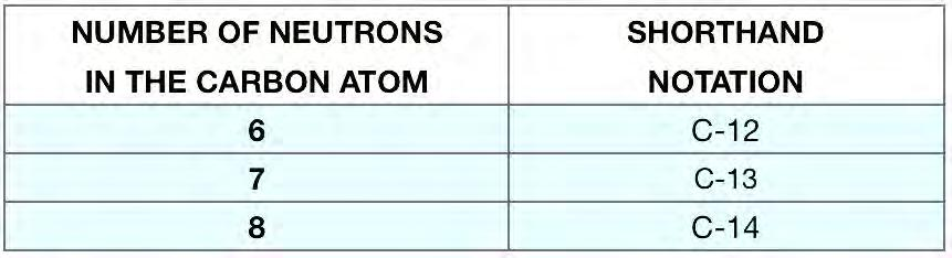 The of an atom is defined as the number of protons plus the number of neutrons. Mass number can be abbreviated using A.